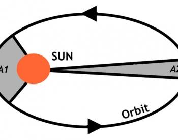 Kepler's laws - orbiting planets